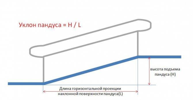 параметры пандуса в подземный гараж