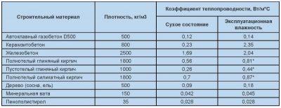 Паропроницаемость газобетона d500