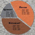 Плотность керамзитобетона кг на м3, характеристика материала и изделий