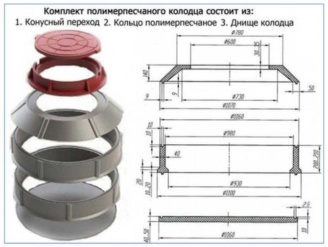 Полимерные кольца для канализации