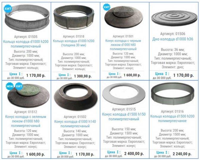 Прайс-лист на полимерпесчаные канализационные кольца