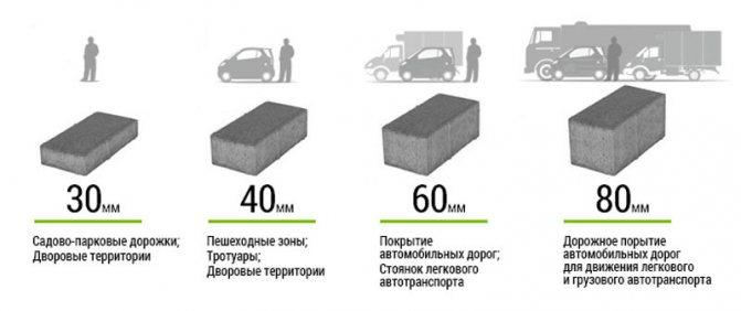 Правильный выбор тротуарной плитки под машину: толщина, размеры