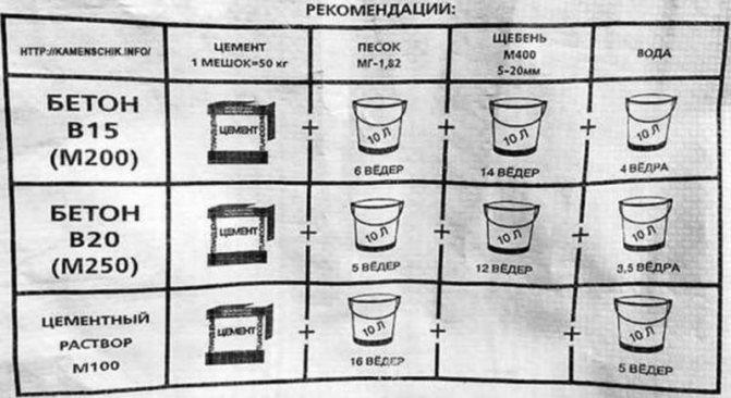 Приготовление марки бетона В20