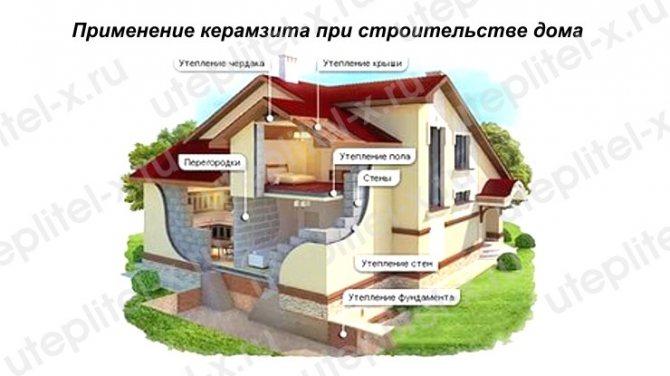 Применение керамзита в строительстве домов
