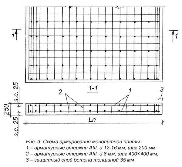 Пример армирования фундаментной плиты