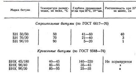 Примеры марок битума