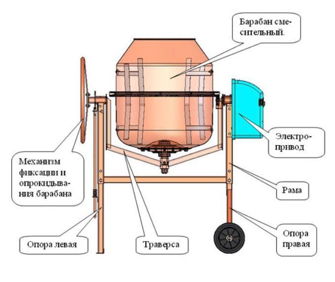 Принцип работы бетономешалок