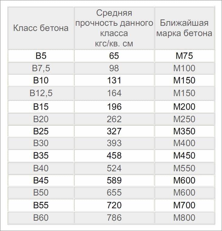Прочность бетона таблица