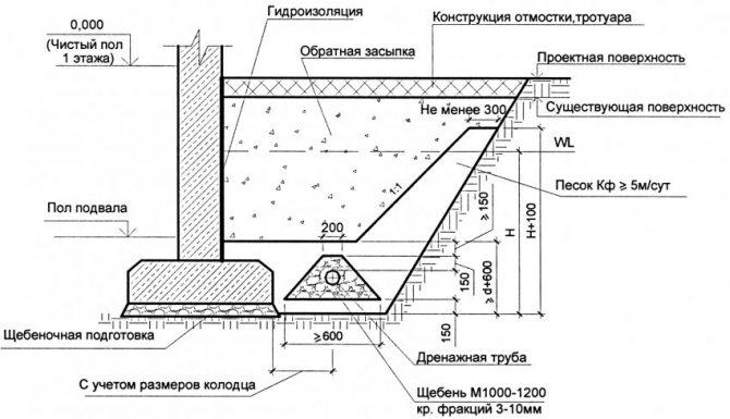 Проектирование дренажа фундамента жилого здания