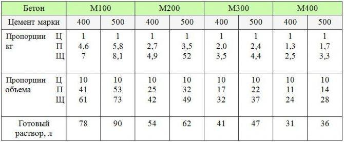 пропорции бетона для фундамента в ведрах