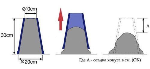 проверка бетона на удобоукладываемость