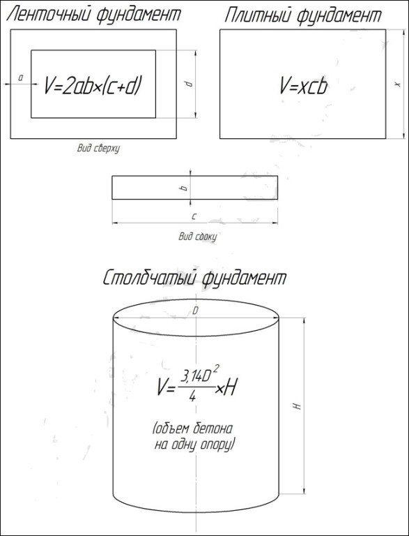 Расчет объем бетона для фундаментов разных типов