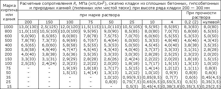 расчетные сопротивления для кладки из блоков высотой 200-300 мм