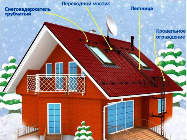 Расположение основных решений на крыше