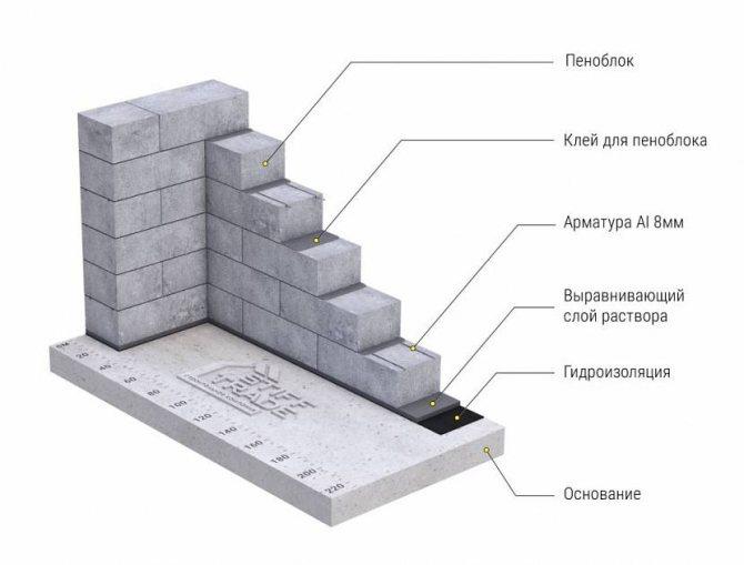 рассчитать количество блоков на гараж