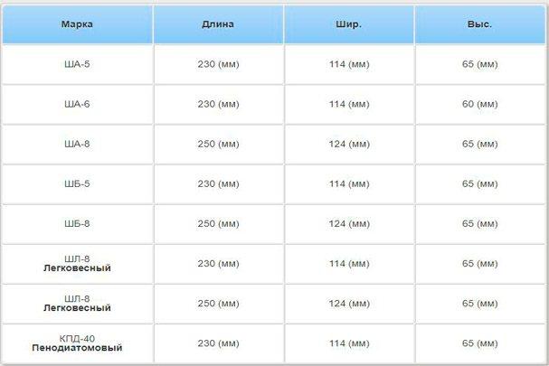 Размер шамотного кирпича: стандарт, вес, производство, сфера применения