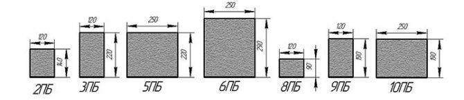 Размеры сечений стандартных перемычек ПБ