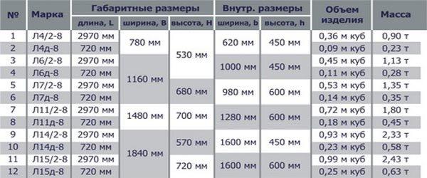 размеры железобетонных кабельных лотков