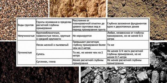 Разновидности грунтов