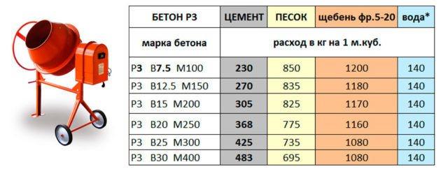 Рецепт пропорции бетона