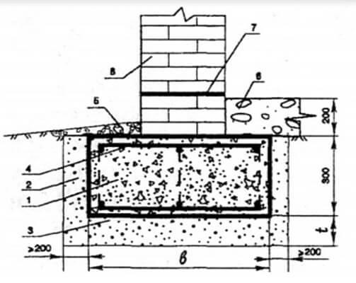 Сборный блочный мелкозаглубленный фундамент из бетонных блоков