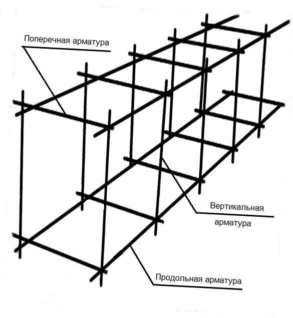 Схема арматурного каркаса для забора