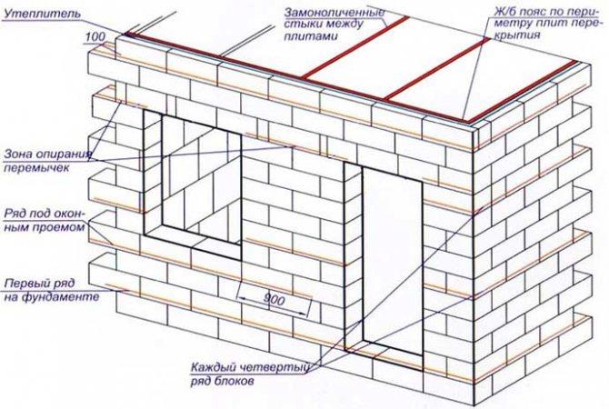 Схема армирования стен дома