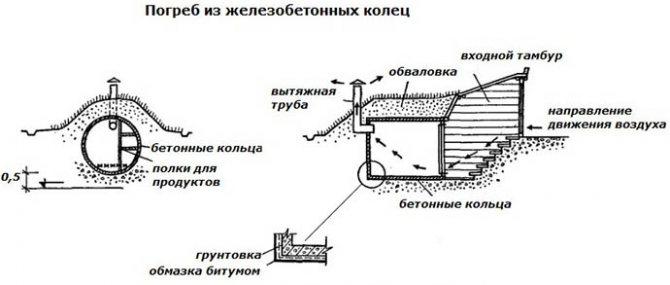 Схема бетонного погреба