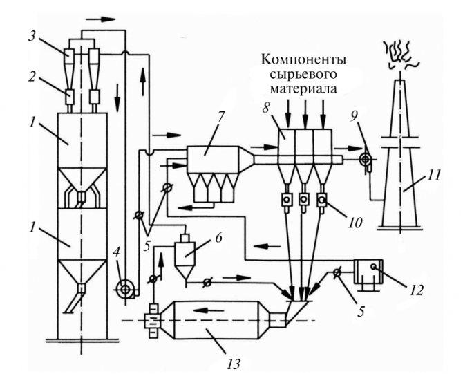 Схема цепей оборудования агрегата для помола и сушки сырьевых материалов