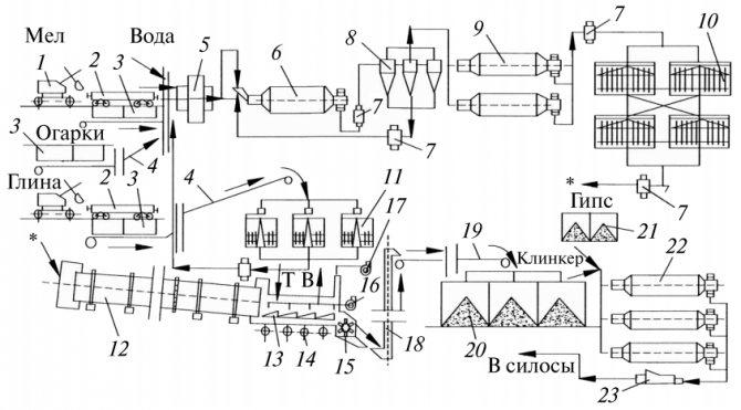 Схема цепей оборудования технологической линии цементного завода мокрого способа производства
