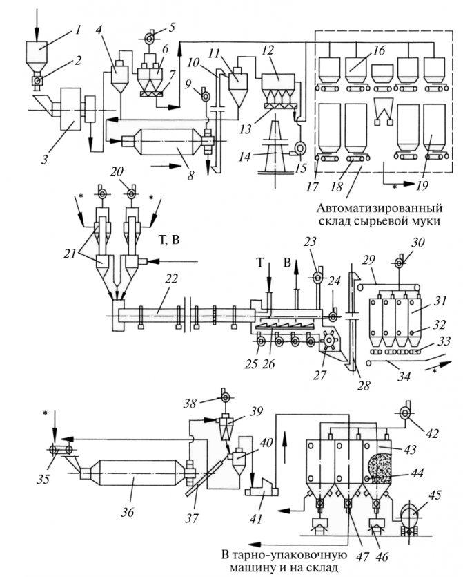 Схема цепей оборудования технологической линии цементного завода сухого способа производства