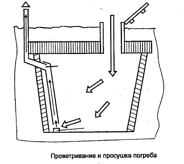 Схема движения воздуха в погребе