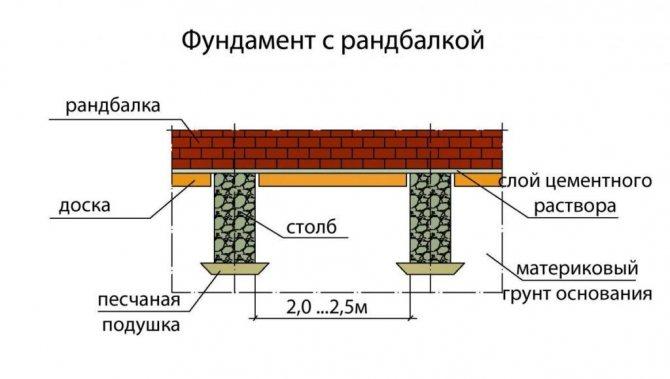 Схема фундамента с рандбалкой