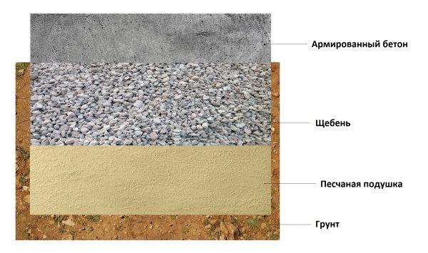 Схема фундамента с щебнем