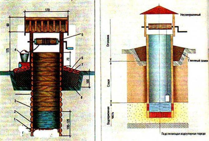 Схема глиняного замка