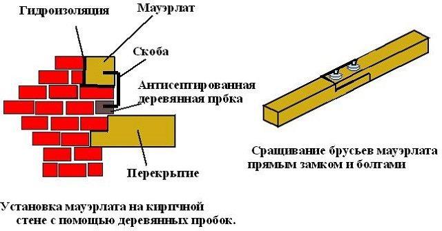 Схема крепления мауэрлата скобами