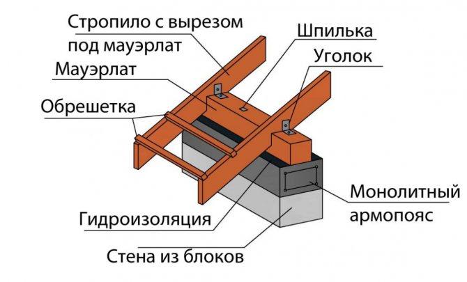 Схема мауэрлата