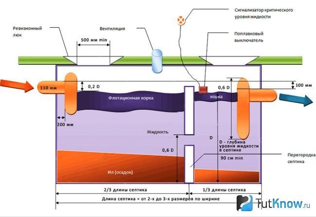Схема монолитного бетонного септика