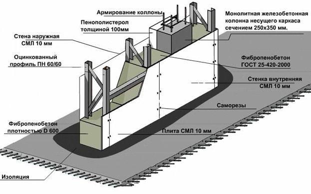 Схема несъемной опалубки