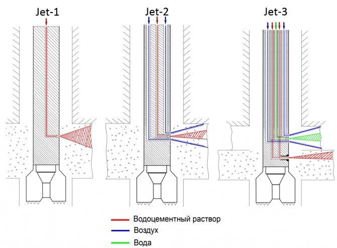 Схема оголовков jet grouting