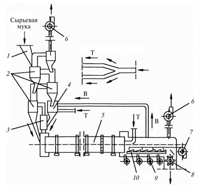 Схема печного агрегата сухого способа производства с одноветьевым циклонным теплообменником и реактором декарбонизатором