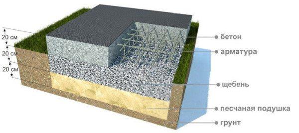 Схема плитного основания