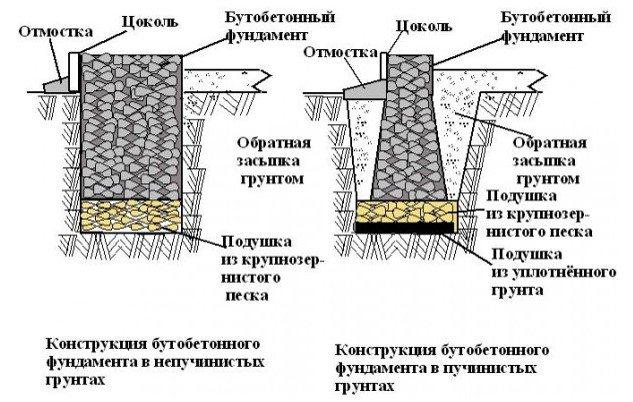 Схема по обустройству основания в условиях разного типа почв.