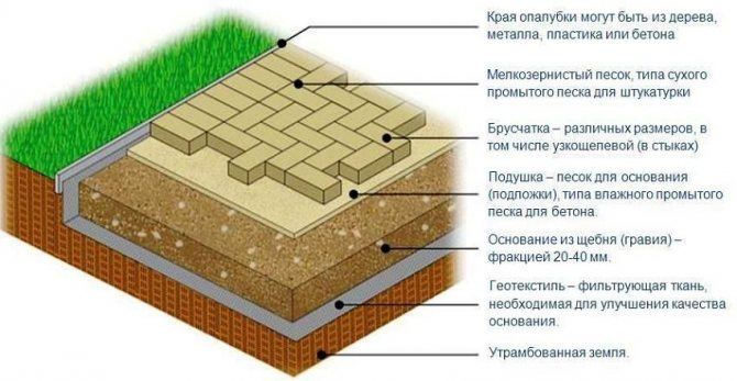 Схема подготовки основания для укладки плитки на песок