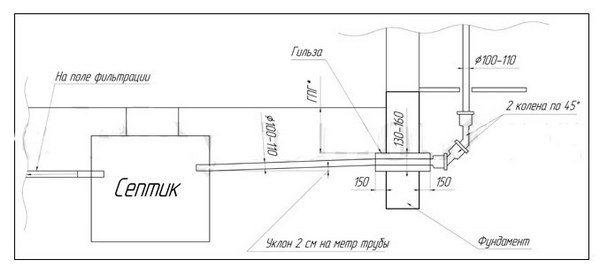 Схема подвода канализации под фундаментом