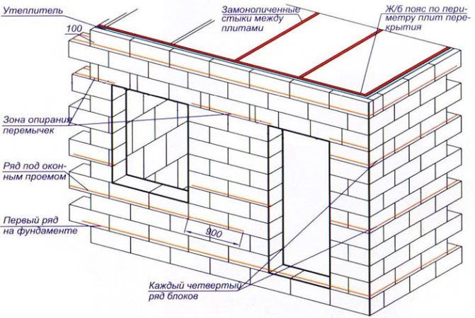 Схема постройки из газобетона