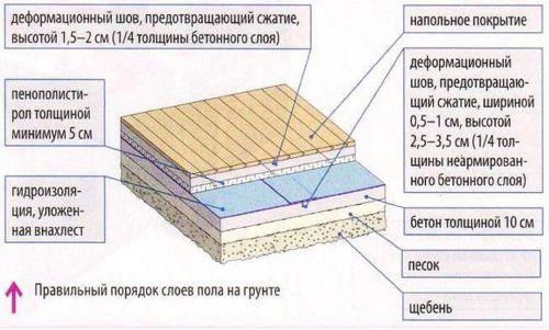 Схема правильной укладки теплоизолятора на грунт