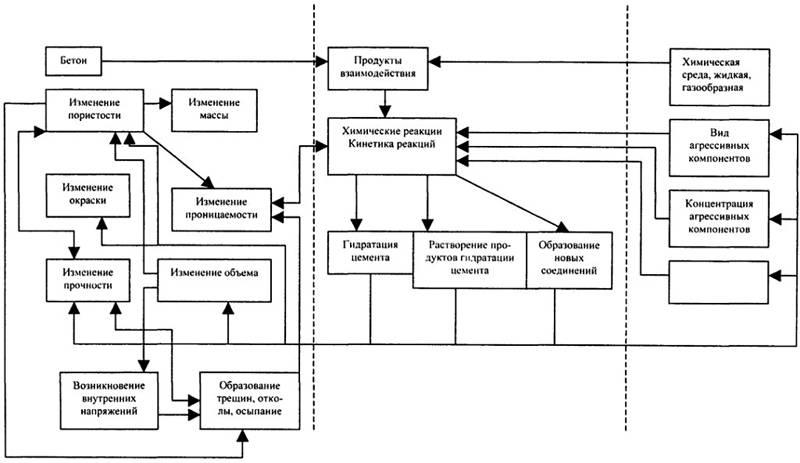 Схема процессов при твердении бетона