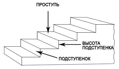 Схема расположения подступенка и проступня