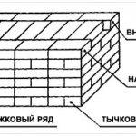 Схема укладки кирпичей